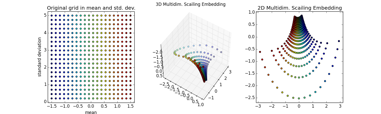 Visualizing information geometry with multidimensional scaling
